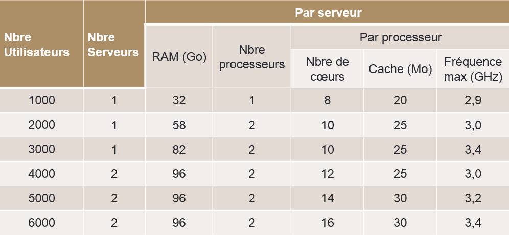 Abaque empirique CPU et RAM pour administrer Exchange 2016